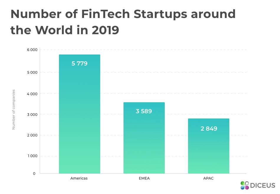 Fintech startups around the world