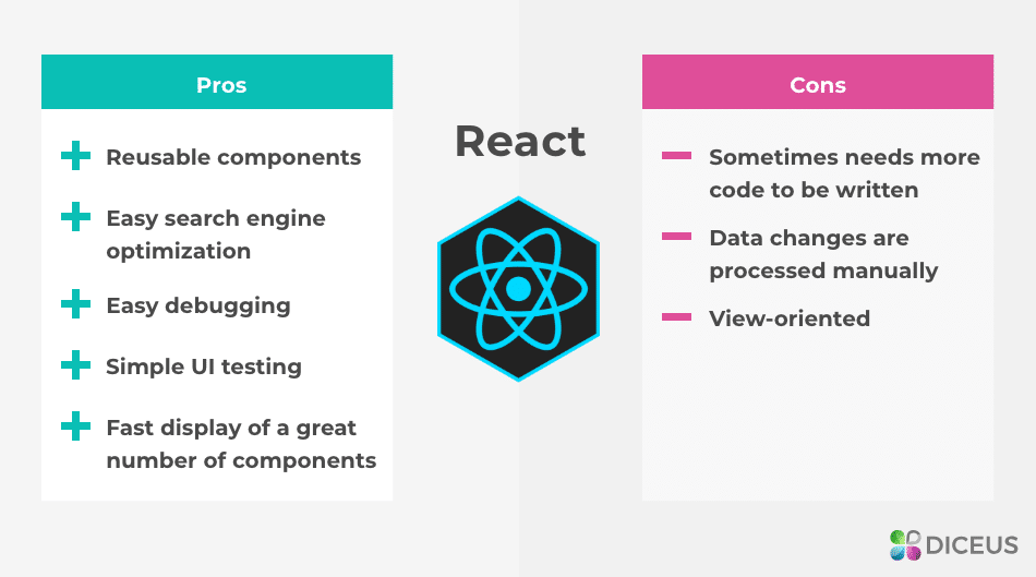 React pros and cons