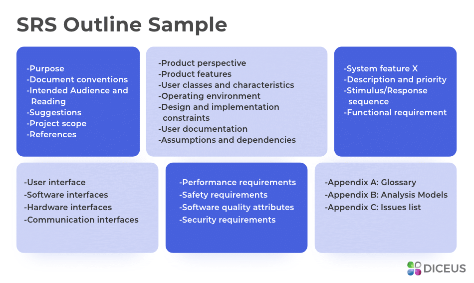How To Write Software Requirements Specification Sample