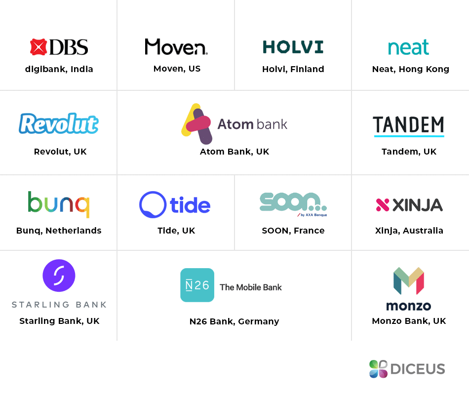 Mobile-only banks | Diceus
