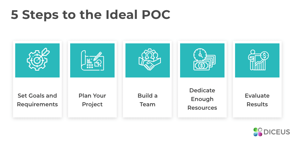 Making the Best POC Project in Five Steps