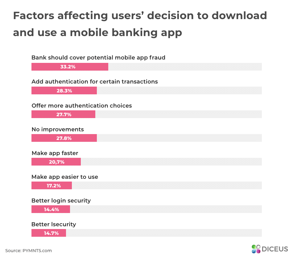 Factors affecting users' decision to download a mobile banking app