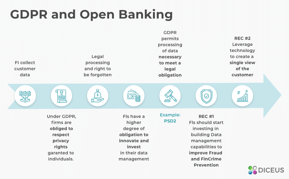Open Banking and GDPR | Diceus