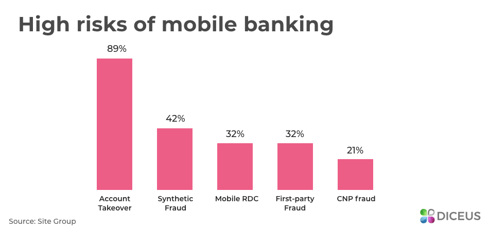 High risks of mobile banking