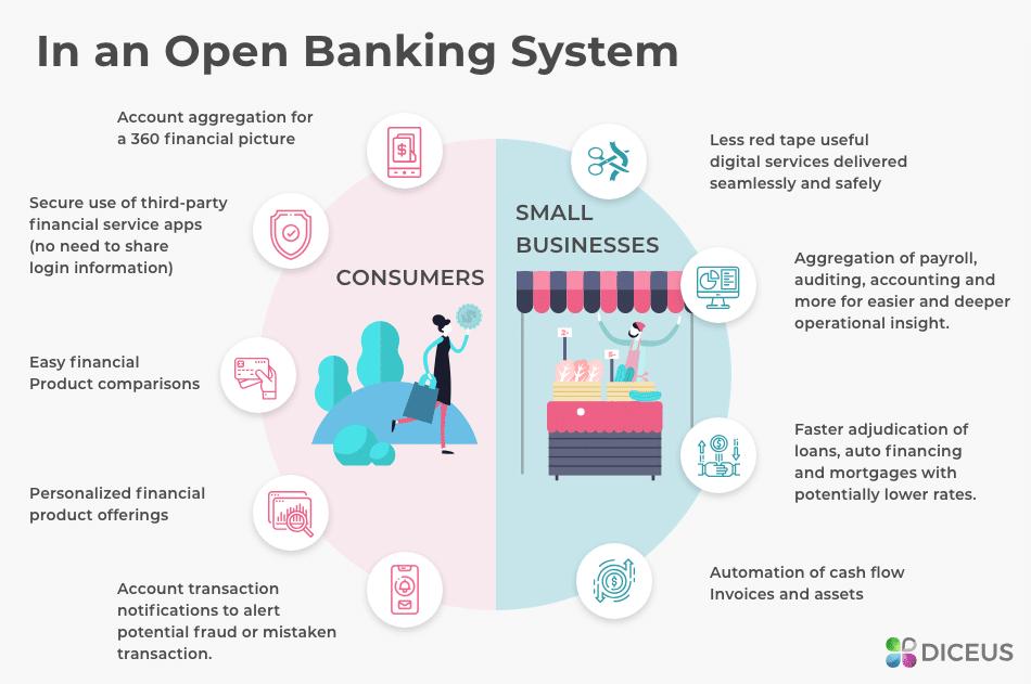 Benefits of Open Banking | Diceus