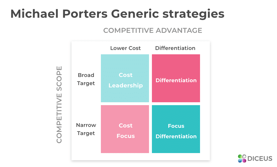 Michael Porter's Value Chain Mapping