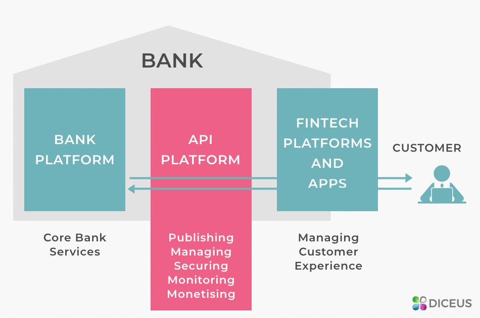 Open Banking Ecosystem | Diceus