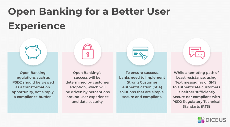 Open Banking for a better UX | Diceus