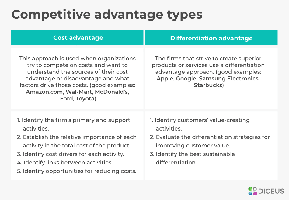 competitive advantage types
