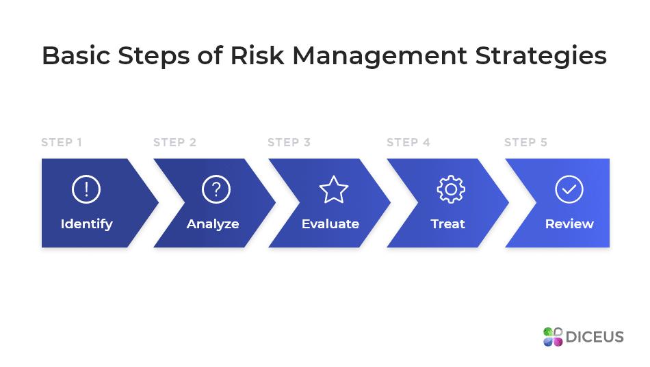 Managing Risks in 5 Steps