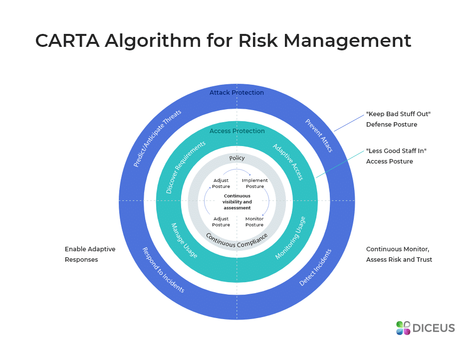 CARTA for Efficient Risk Spotting and Eliminating