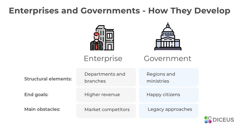Differences between governments and businesses