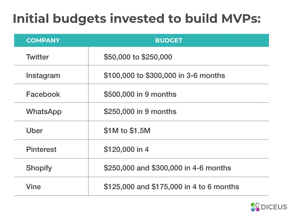 investments in MVP