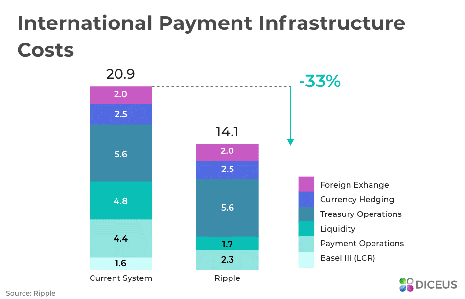 International Payment Infrastructure Costs