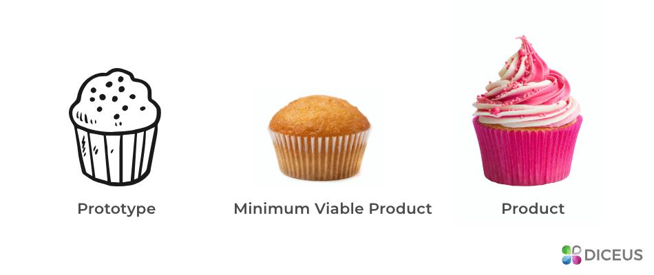MVP cupcake model