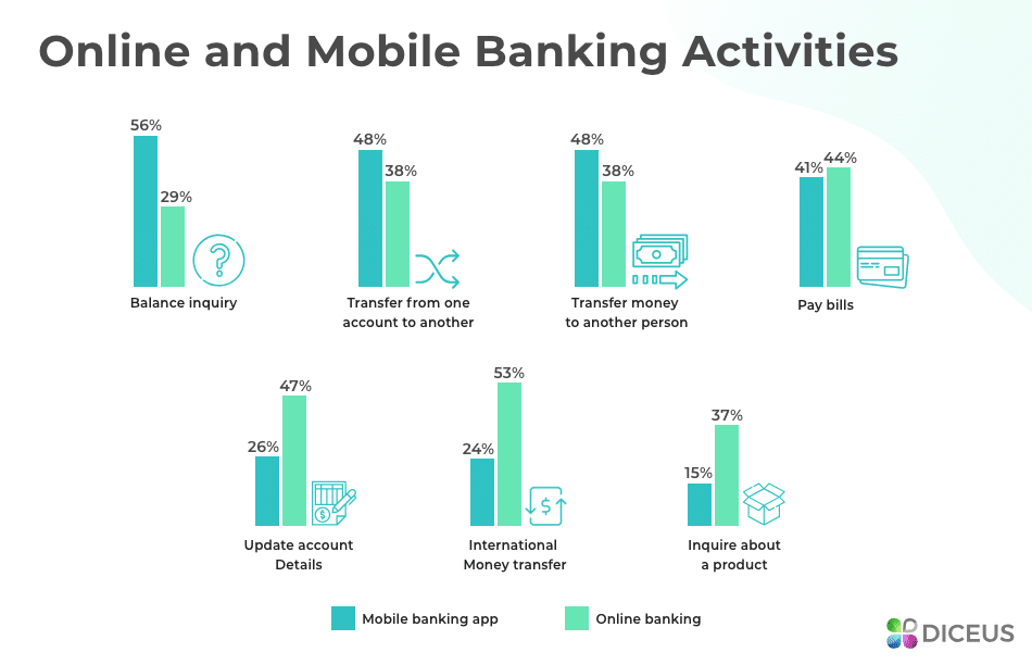 Using apps for different banking tasks