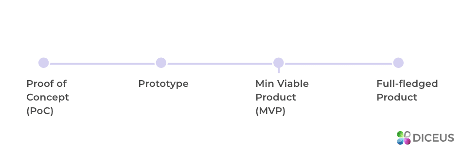 Difference between POC and MVP