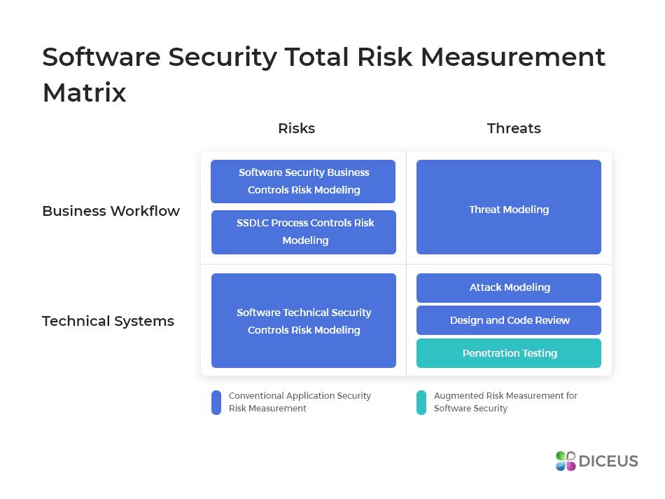 Analyzing Risks Using SSTRM Matrix