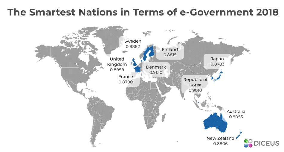 Smart countries according to UN