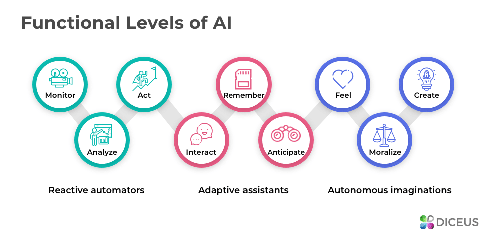 AI stages by intelligence