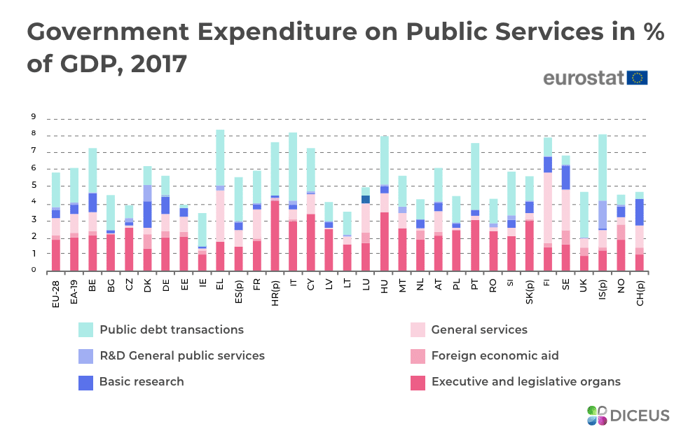 Spending of governments on public sector