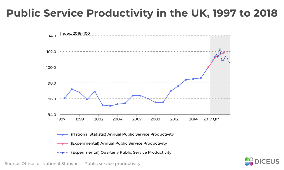 Productivity of British public sector