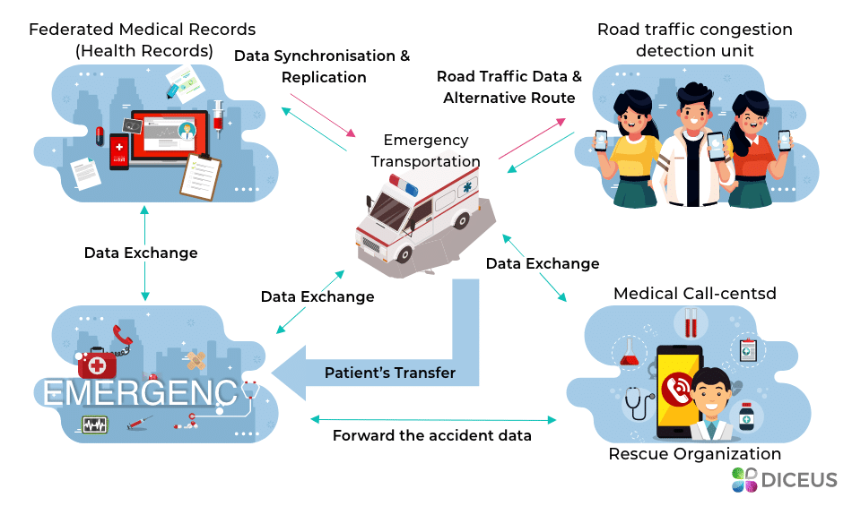 IoT emergency care