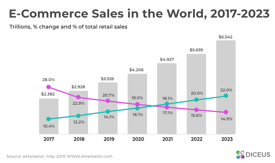 Global E-Commerce Market Sales