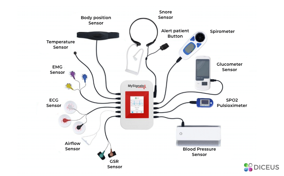 Remote patient monitoring iot