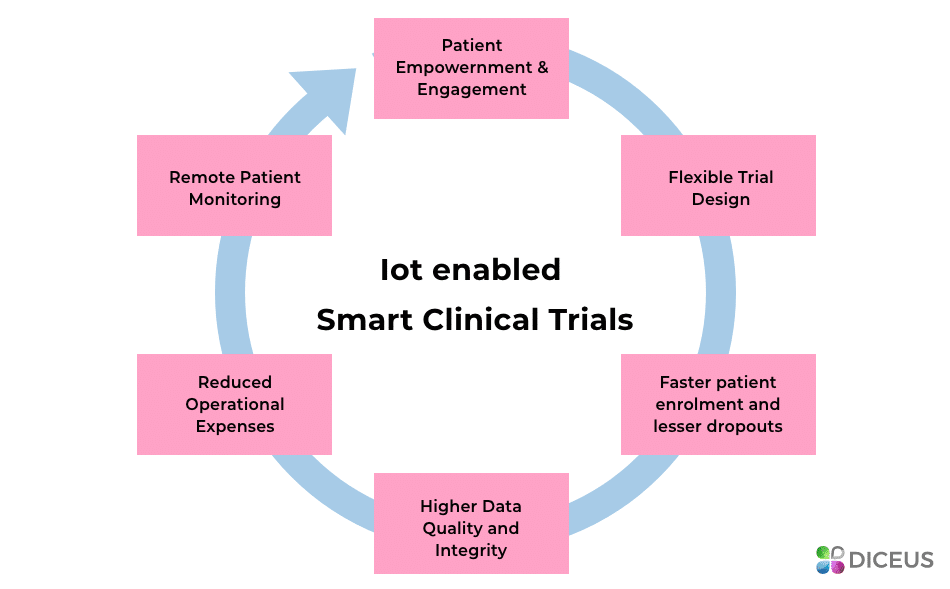 IoT enabled clinical trials