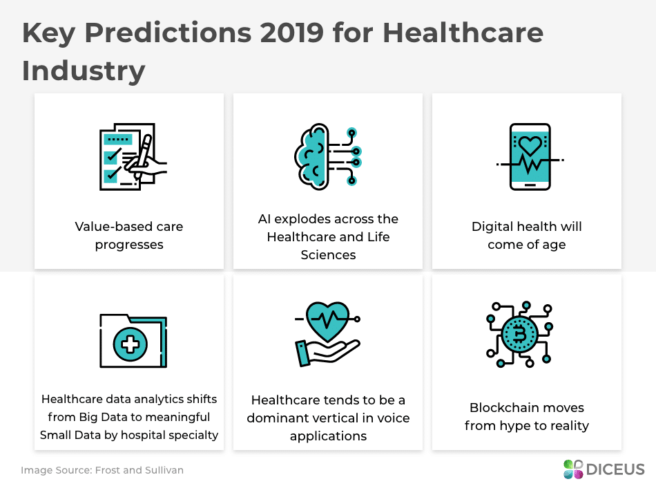 Key predictions for Healthcare