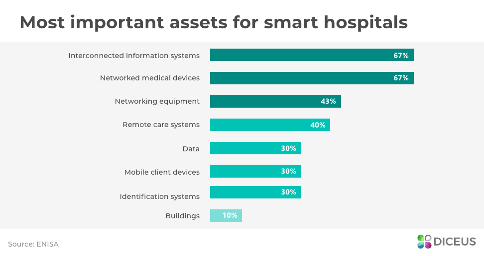 Most important assets for smart hospitals