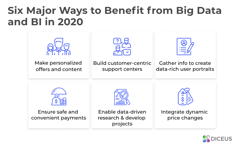 Benefits of Big Data and Business Intelligence