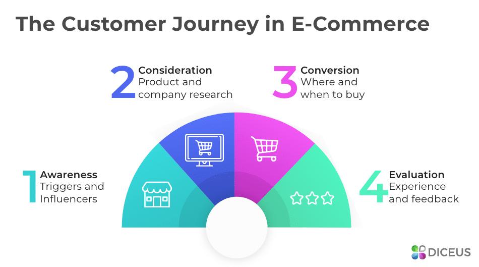 Major Steps of Customer Path
