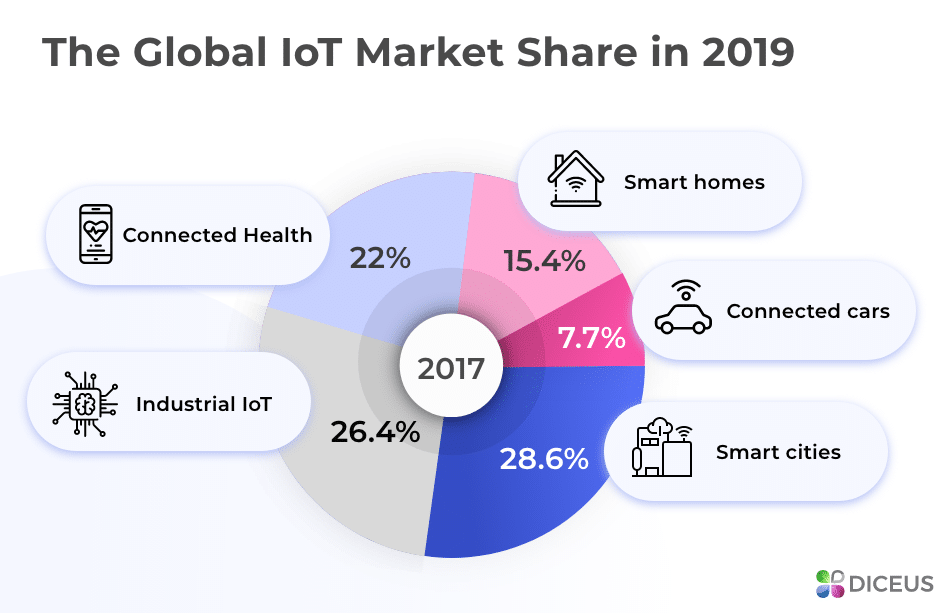 IoT in different industries