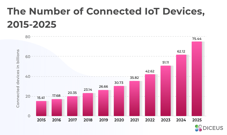 The rise in IoT gadgets between 2015 and 2025