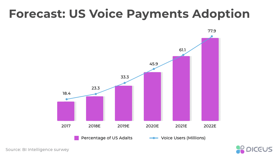Voice payments adoption