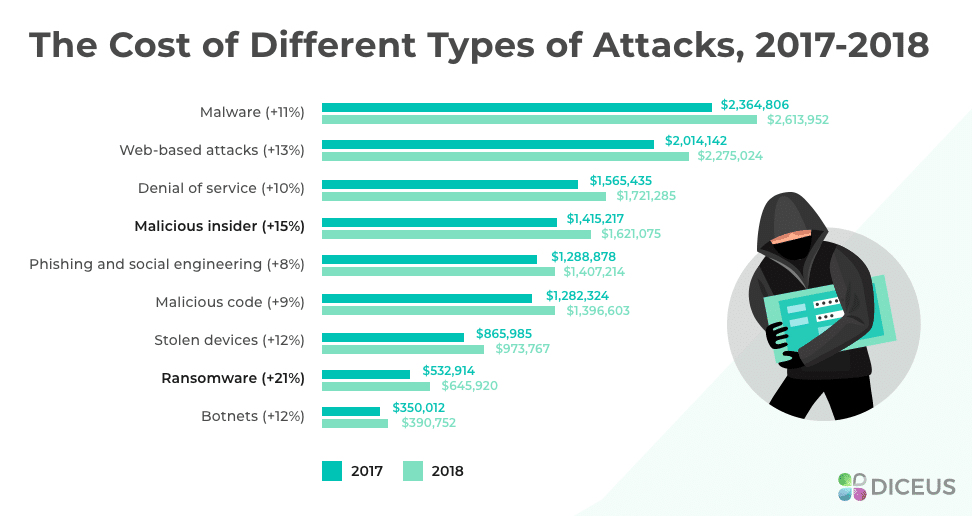 Damage from various hacking attacks