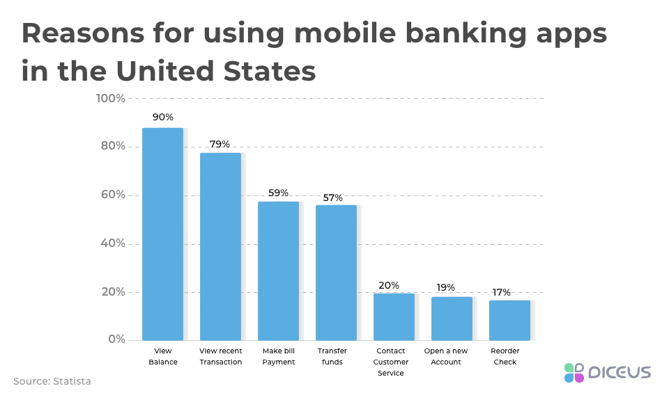 Reasons for using mobile banking apps