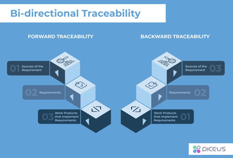 Traceability Matrix Example Rtm Sample For Free Diceus