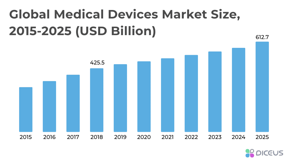 medical devices market size