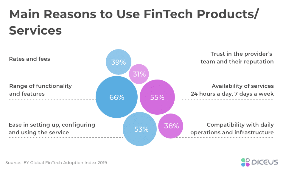 Why FinTechs Are Popular