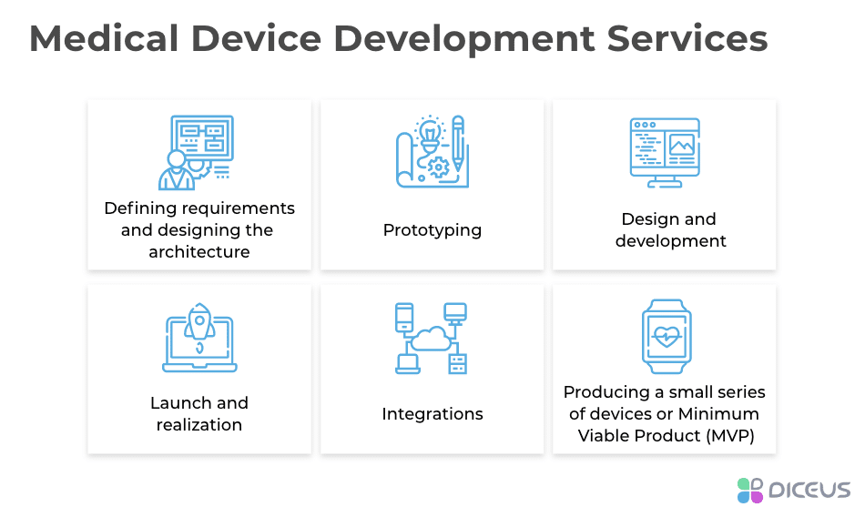 medical device development services