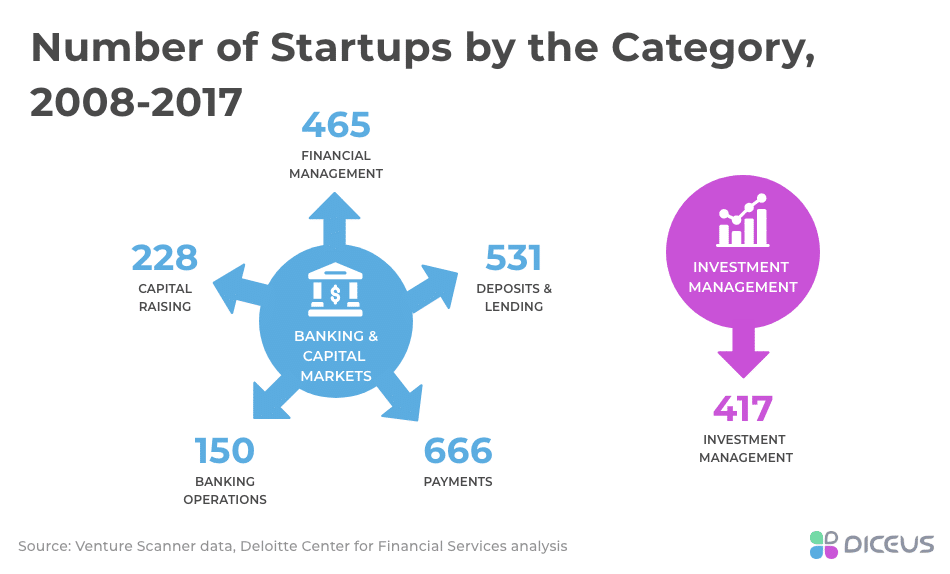 Startups by Sector and Category