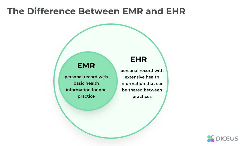 How EHR vs. EMR differ