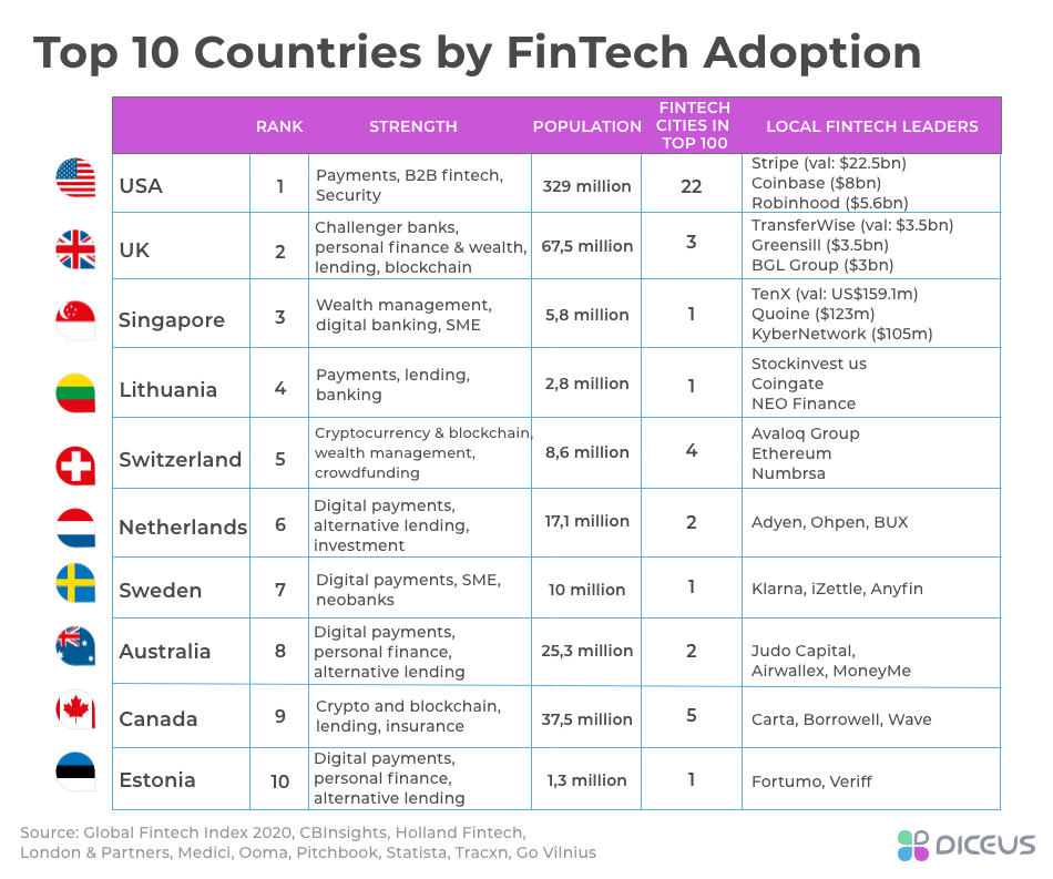 Leaders by FinTech Adoption