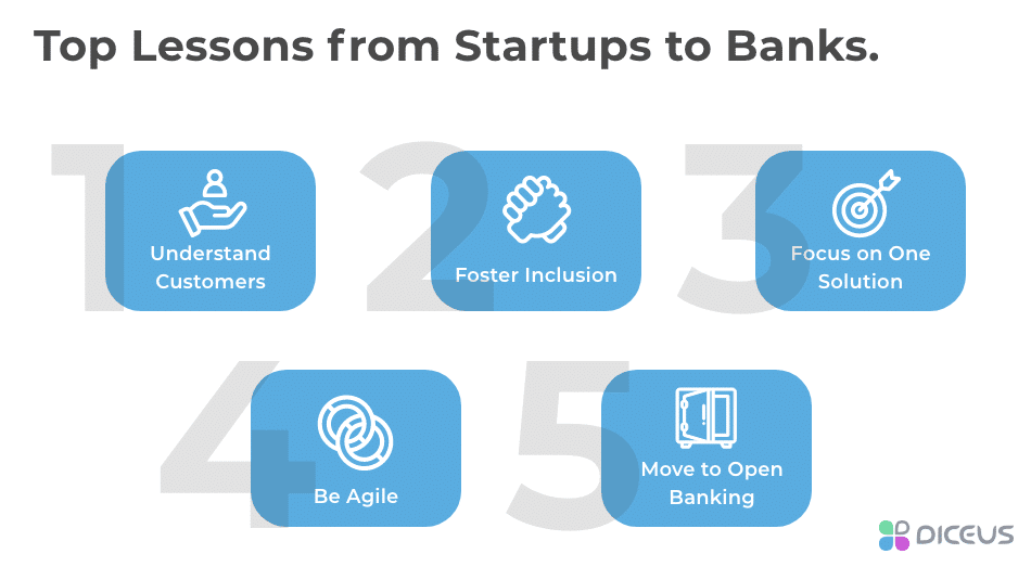Startups Teach Banks