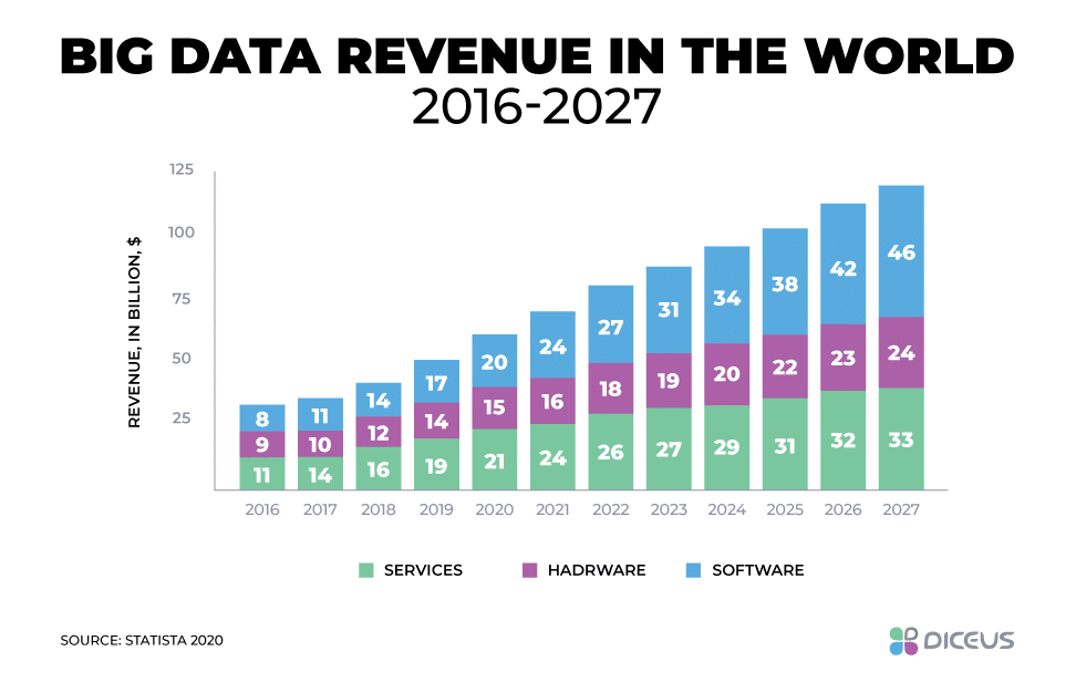 Income from Big Data globally