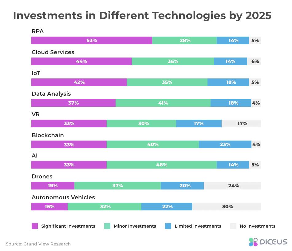 Popularity of Tech Innovations, 2025