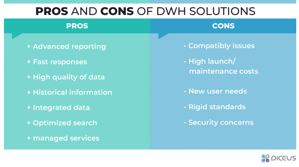 For and against data warehouse